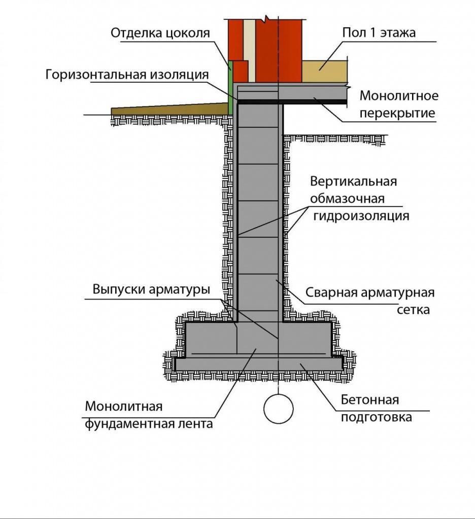 Заглубленный ленточный фундамент пошаговая инструкция